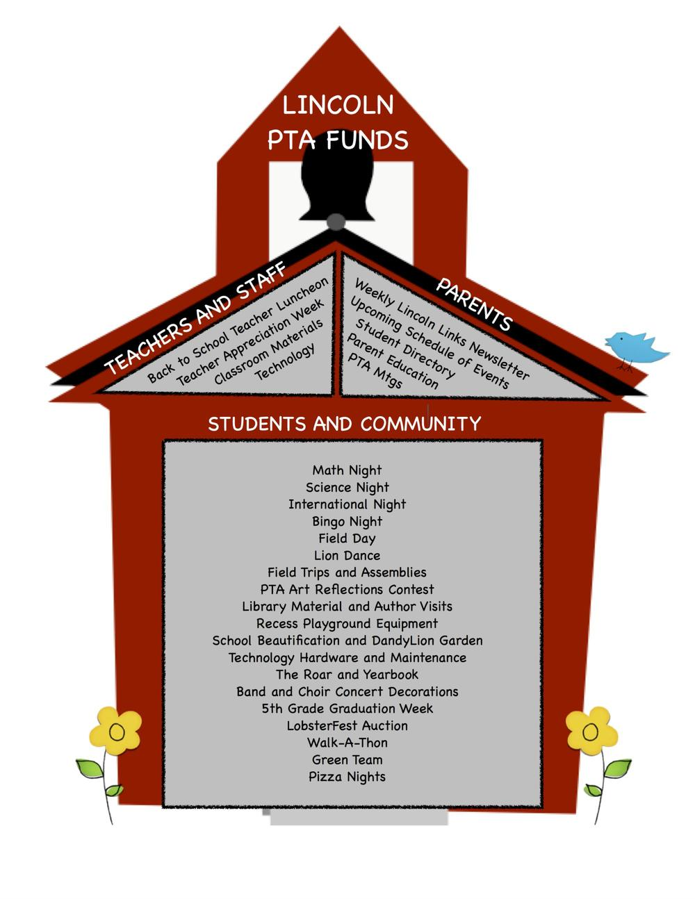 PTA Funds School House Graphic 2015 reduced.jpg
